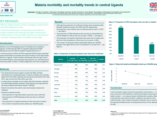 Photo for: Malaria morbidity and mortality trends in central Uganda