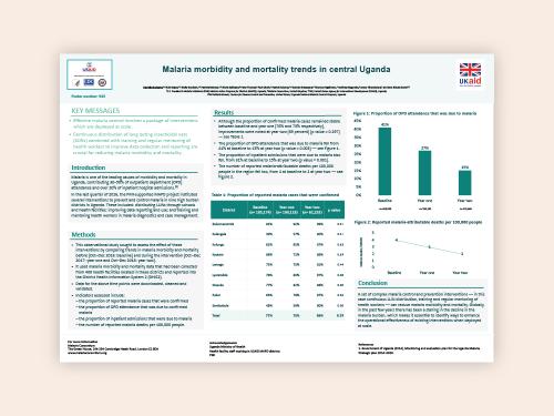 Photo for: Malaria morbidity and mortality trends in central Uganda